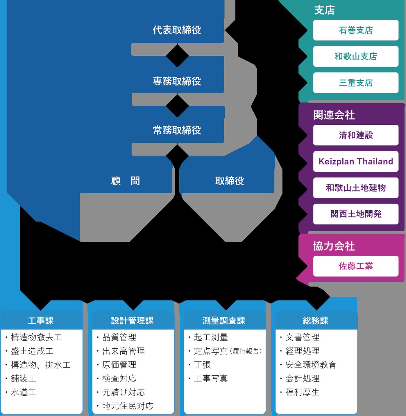 株式会社K'sプラン組織図